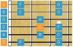 How To Play Flamenco Guitar (Tabs & Chords)